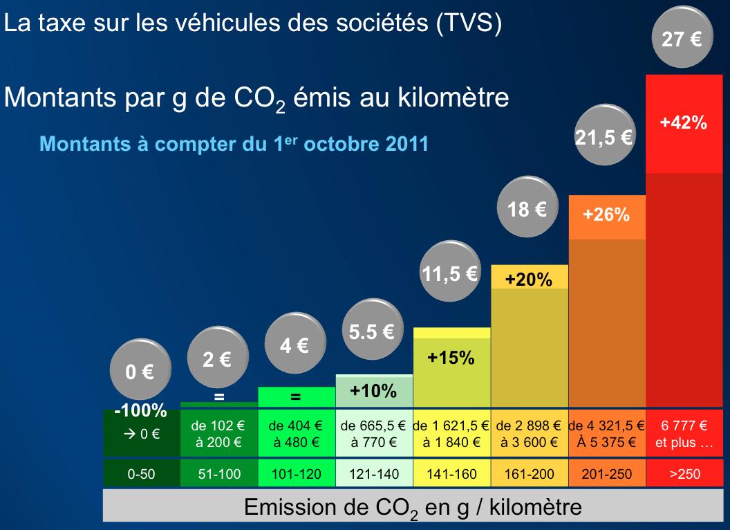 Taxe Sur Les Vehicules Des Societes Tvs Ou Tvts